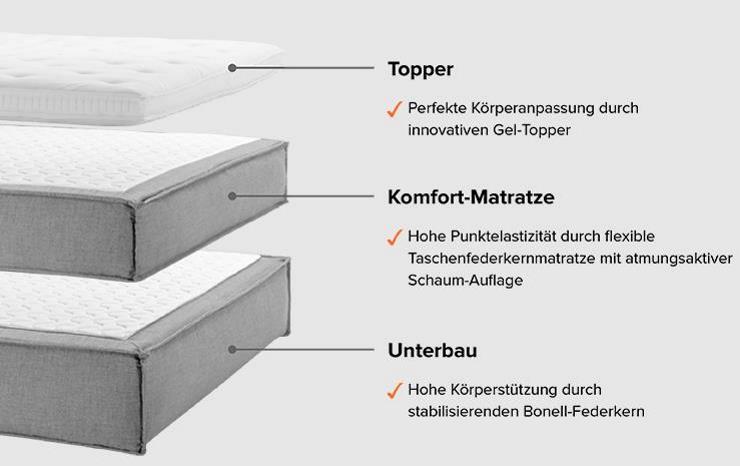 boxspring matratzen test stiftung warentest pr ft erneut boxspringbetten mit kaltschaum. Black Bedroom Furniture Sets. Home Design Ideas